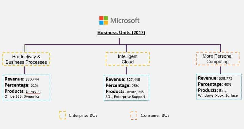Microsoft business unite-2017