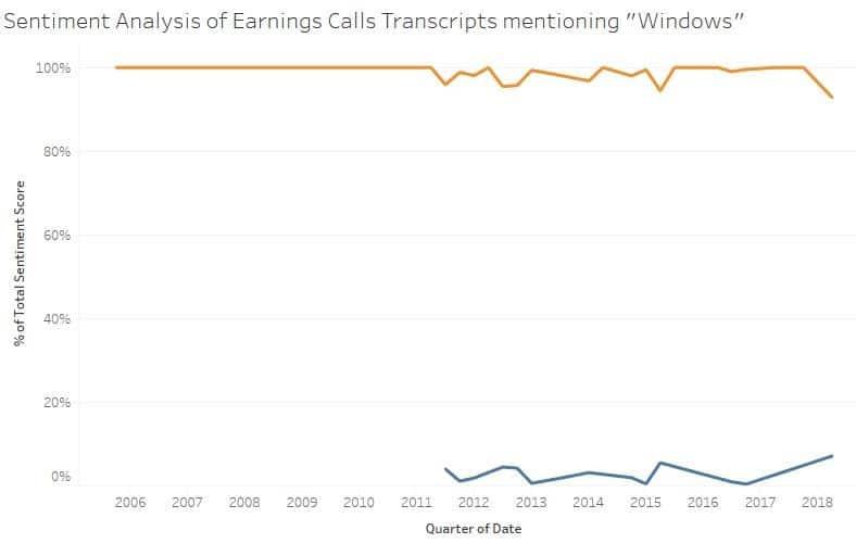 sentiment analysis earning