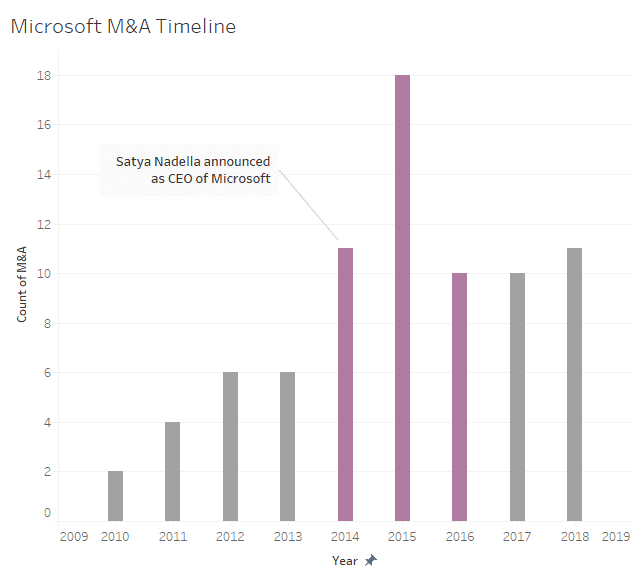 microsoft-m&a timeline