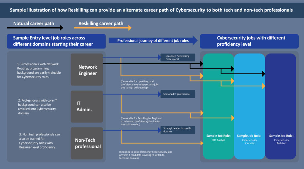Build Your Cyber Resilience